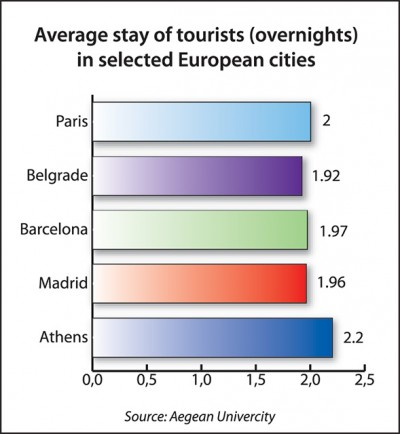 Average stay of tourists (overnights) in selected European cities