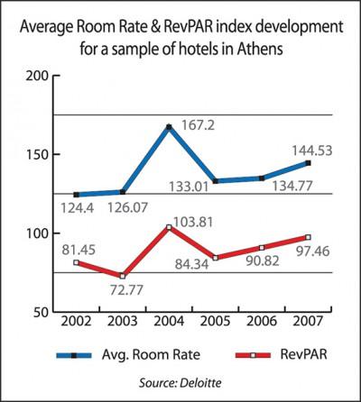 Average Room Rate & RevVPAR index development for a sample of hotels in Athens.