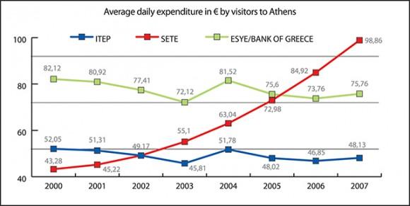 ITEP: Institute of Tourism Research & Forecasting, SETE: Association of Greek Tourist Enterprises, ESYE: Greek National Statistical Service.
