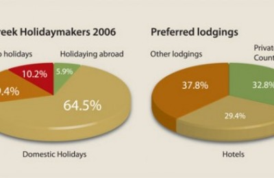 Greek Tourism Trends 2007