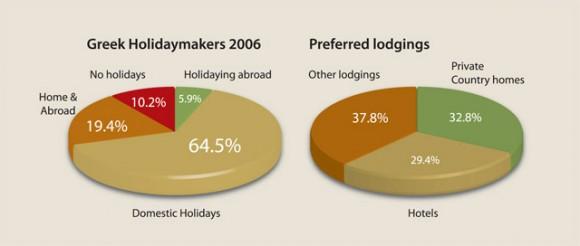 Greek Tourism Trends 2007