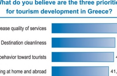 What do you believe are the three priorities for tourism development in Greece?