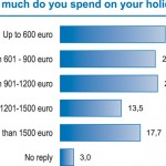 How much do you spend on your holiday?