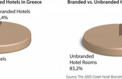 2005 Greek Hotel Branding Report