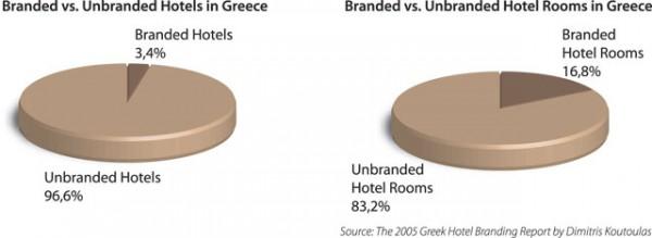2005 Greek Hotel Branding Report