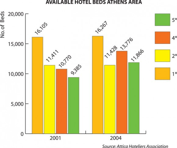 Source: Attica Hoteliers Association
