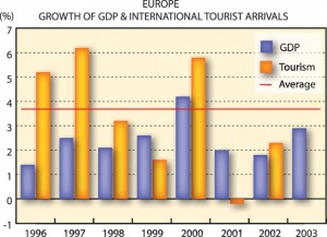 Europe Growth of GDP & International Tourist Arrivals