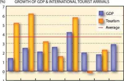 Europe Growth of GDP & International Tourist Arrivals